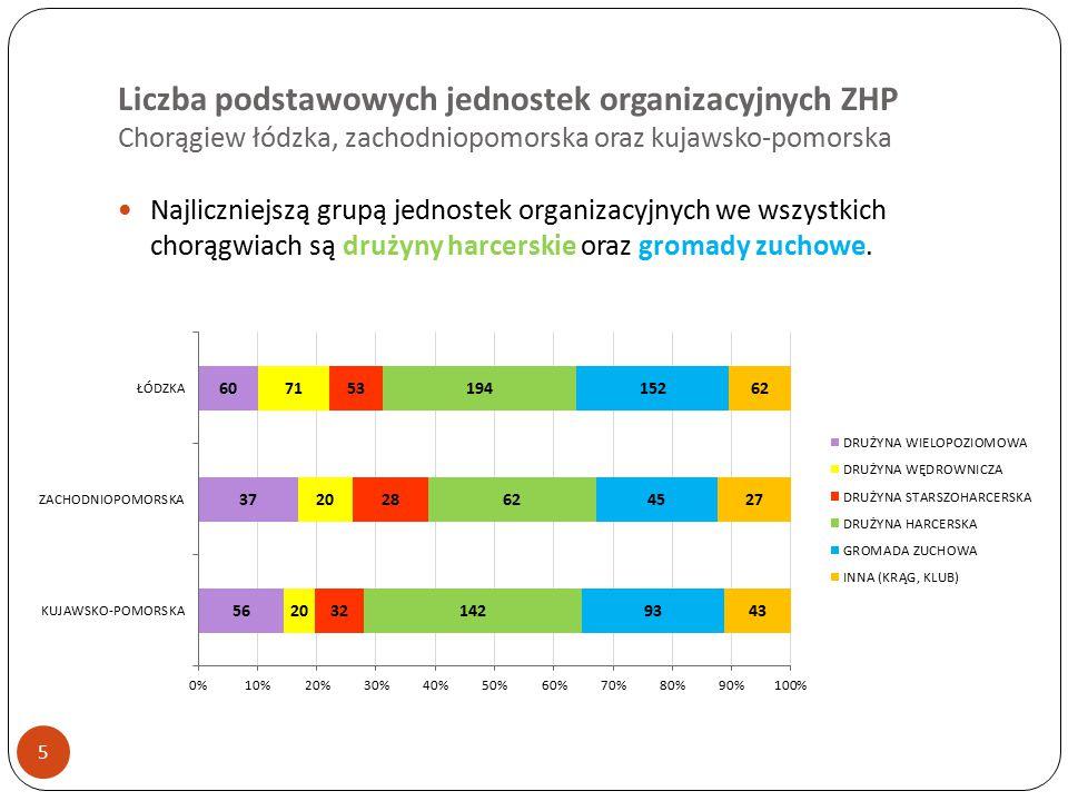 Liczba podstawowych jednostek organizacyjnych ZHP Chorągiew łódzka, zachodniopomorska oraz kujawsko-pomorska 5 Najliczniejszą grupą jednostek organizacyjnych we wszystkich chorągwiach są drużyny harcerskie oraz gromady zuchowe.
