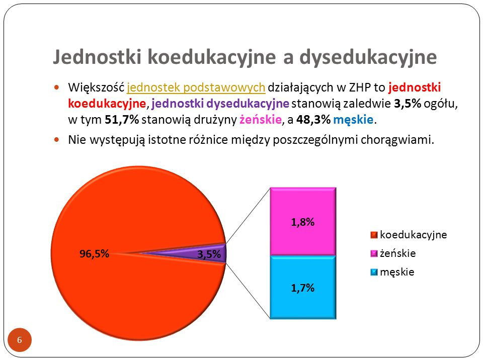 Jednostki koedukacyjne a dysedukacyjne 6 Większość jednostek podstawowych działających w ZHP to jednostki koedukacyjne, jednostki dysedukacyjne stanowią zaledwie 3,5% ogółu, w tym 51,7% stanowią drużyny żeńskie, a 48,3% męskie.jednostek podstawowych Nie występują istotne różnice między poszczególnymi chorągwiami.