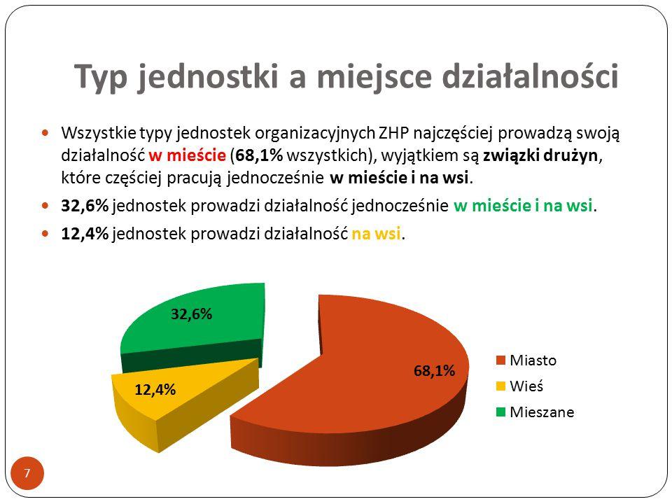 Typ jednostki a miejsce działalności 7 Wszystkie typy jednostek organizacyjnych ZHP najczęściej prowadzą swoją działalność w mieście (68,1% wszystkich