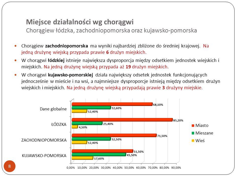 Miejsce działalności wg chorągwi Chorągiew łódzka, zachodniopomorska oraz kujawsko-pomorska 8 Chorągiew zachodniopomorska ma wyniki najbardziej zbliżone do średniej krajowej.