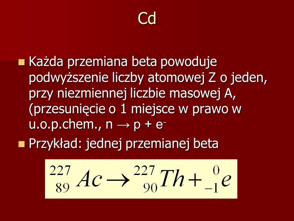 Cd Każda przemiana beta powoduje podwyższenie liczby atomowej Z o jeden, przy niezmiennej liczbie masowej A, (przesunięcie o 1 miejsce w prawo w u.o.p