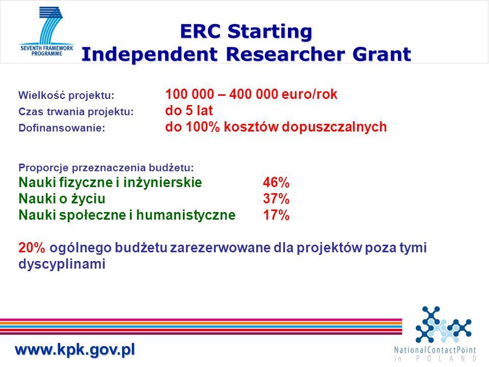 www.kpk.gov.pl ERC Starting Independent Researcher Grant Wielkość projektu: 100 000 – 400 000 euro/rok Czas trwania projektu: do 5 lat Dofinansowanie: do 100% kosztów dopuszczalnych Proporcje przeznaczenia budżetu: Nauki fizyczne i inżynierskie46% Nauki o życiu37% Nauki społeczne i humanistyczne17% 20% ogólnego budżetu zarezerwowane dla projektów poza tymi dyscyplinami