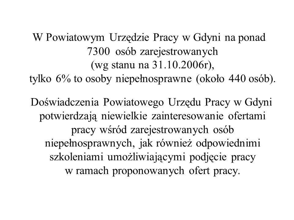W Powiatowym Urzędzie Pracy w Gdyni na ponad 7300 osób zarejestrowanych (wg stanu na 31.10.2006r), tylko 6% to osoby niepełnosprawne (około 440 osób).