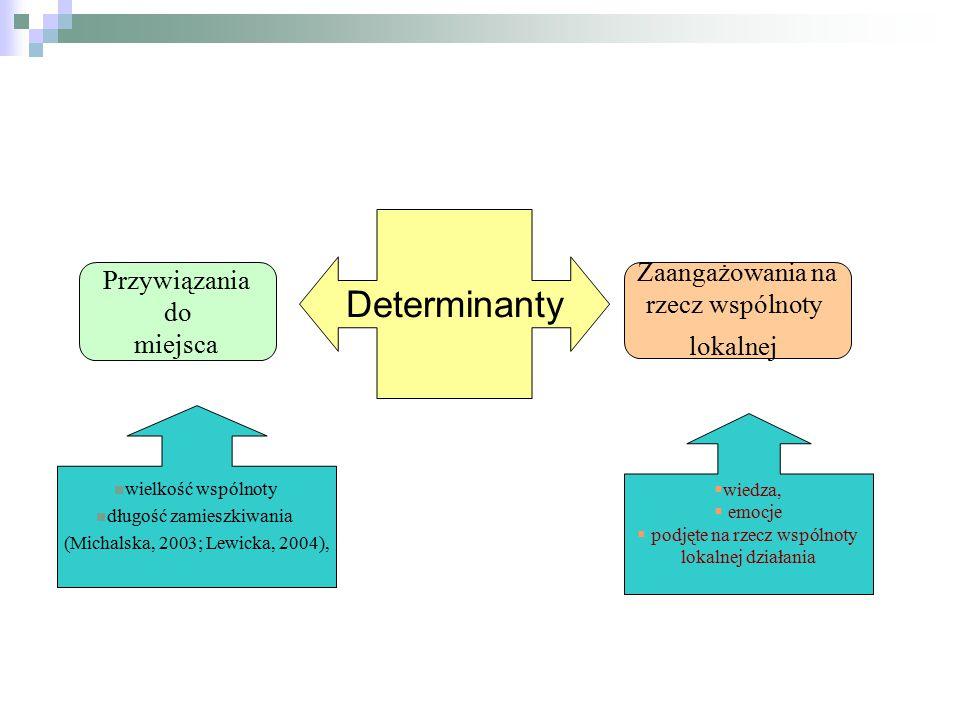 Determinanty Przywiązania do miejsca Zaangażowania na rzecz wspólnoty lokalnej wielkość wspólnoty długość zamieszkiwania (Michalska, 2003; Lewicka, 20