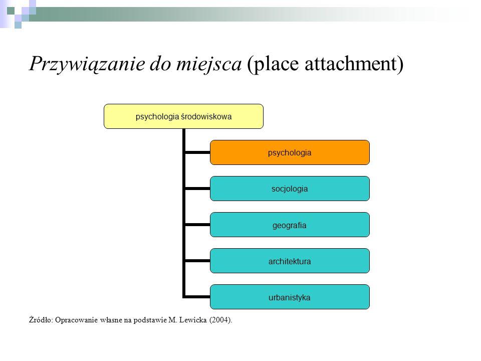 Przywiązanie do miejsca (place attachment) Żródło: Opracowanie własne na podstawie M. Lewicka (2004). psychologia środowiskowa psychologia socjologia