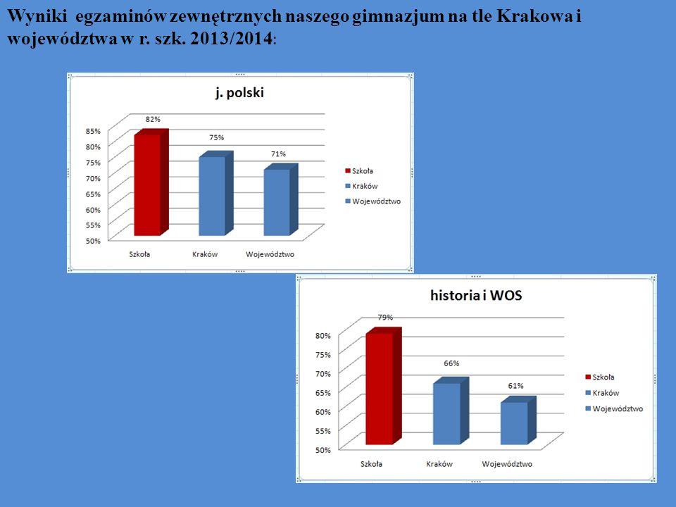 Wyniki egzaminów zewnętrznych naszego gimnazjum na tle Krakowa i województwa w r. szk. 2013/2014 :