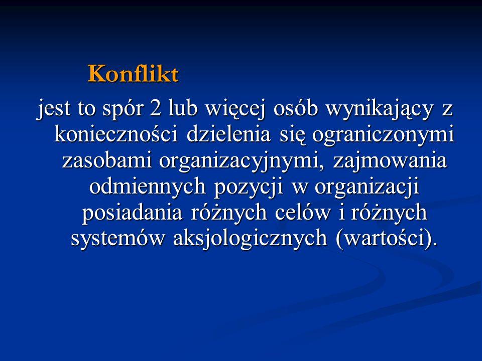 Konflikt Konflikt jest to spór 2 lub więcej osób wynikający z konieczności dzielenia się ograniczonymi zasobami organizacyjnymi, zajmowania odmiennych pozycji w organizacji posiadania różnych celów i różnych systemów aksjologicznych (wartości).