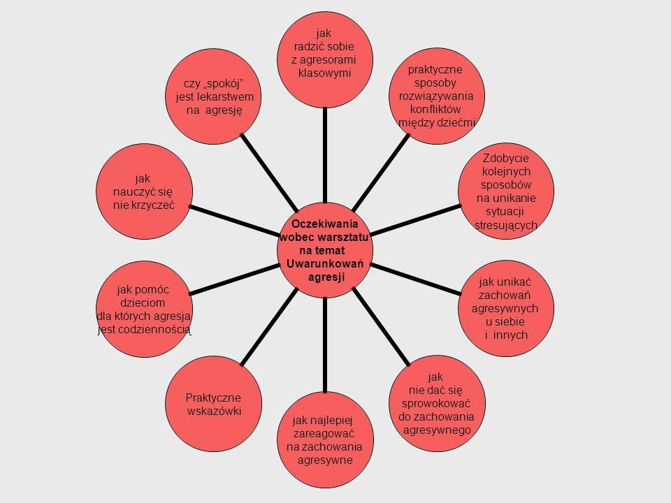 Oczekiwania wobec warsztatu na temat Uwarunkowań agresji jak radzić sobie z agresorami klasowymi praktyczne sposoby rozwiązywania konfliktów między dz