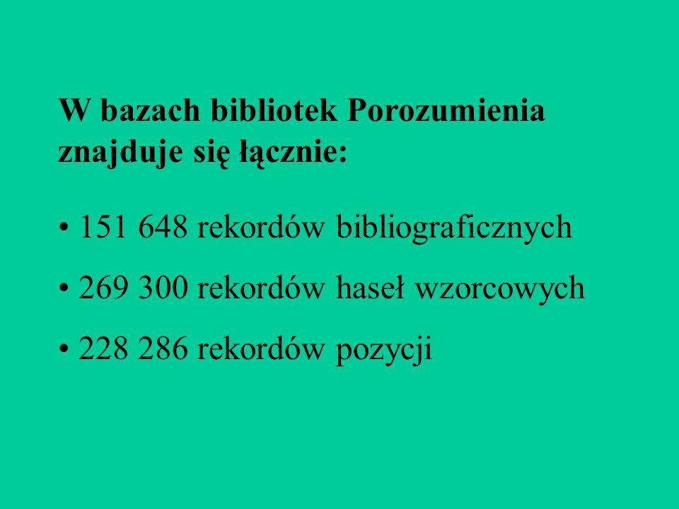 W bazach bibliotek Porozumienia znajduje się łącznie: 151 648 rekordów bibliograficznych 269 300 rekordów haseł wzorcowych 228 286 rekordów pozycji
