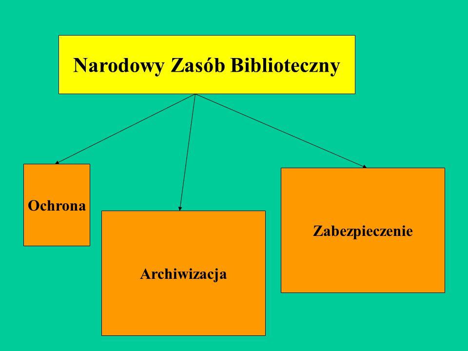Narodowy Zasób Biblioteczny Ochrona Zabezpieczenie Archiwizacja