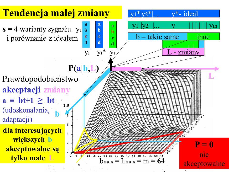 Tendencja małej zmiany y 1 |y 2 |... y | | | | | | y m y 1 *|y 2 *|... y*- ideal inneb – takie same abcdabcd abcdabcd abcdabcd |..|. P = 0 nie akcepto
