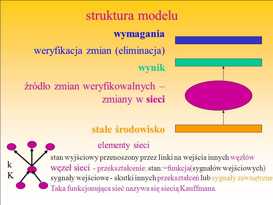 struktura modelu wymagania weryfikacja zmian (eliminacja) wynik źródło zmian weryfikowalnych – zmiany w sieci stałe środowisko stan wyjściowy przenosz