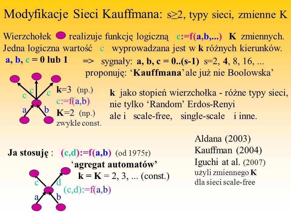 Modyfikacje Sieci Kauffmana: s≥2, typy sieci, zmienne K Wierzchołek realizuje funkcję logiczną c:=f(a,b,...) K zmiennych. Jedna logiczna wartość c wyp