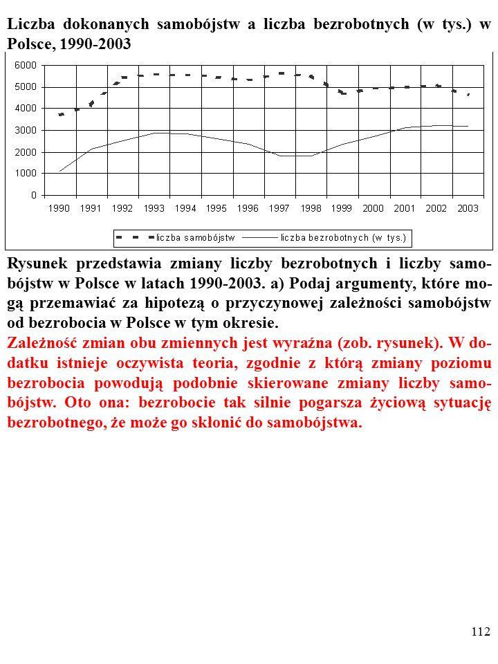 111 Liczba dokonanych samobójstw a liczba bezrobotnych (w tys.) w Polsce, 1990-2003 Rysunek przedstawia zmiany liczby bezrobotnych i liczby samo- bójstw w Polsce w latach 1990-2003.