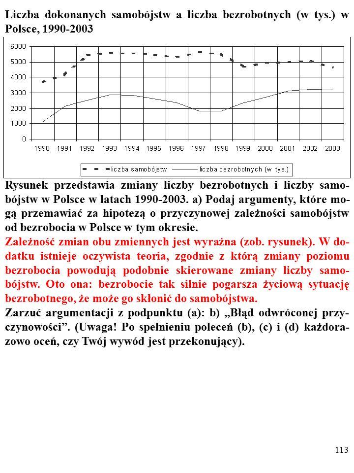 112 Liczba dokonanych samobójstw a liczba bezrobotnych (w tys.) w Polsce, 1990-2003 Rysunek przedstawia zmiany liczby bezrobotnych i liczby samo- bójstw w Polsce w latach 1990-2003.