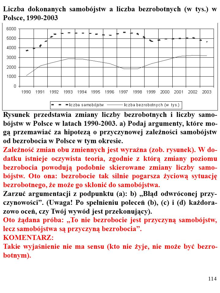 113 Liczba dokonanych samobójstw a liczba bezrobotnych (w tys.) w Polsce, 1990-2003 Rysunek przedstawia zmiany liczby bezrobotnych i liczby samo- bójstw w Polsce w latach 1990-2003.