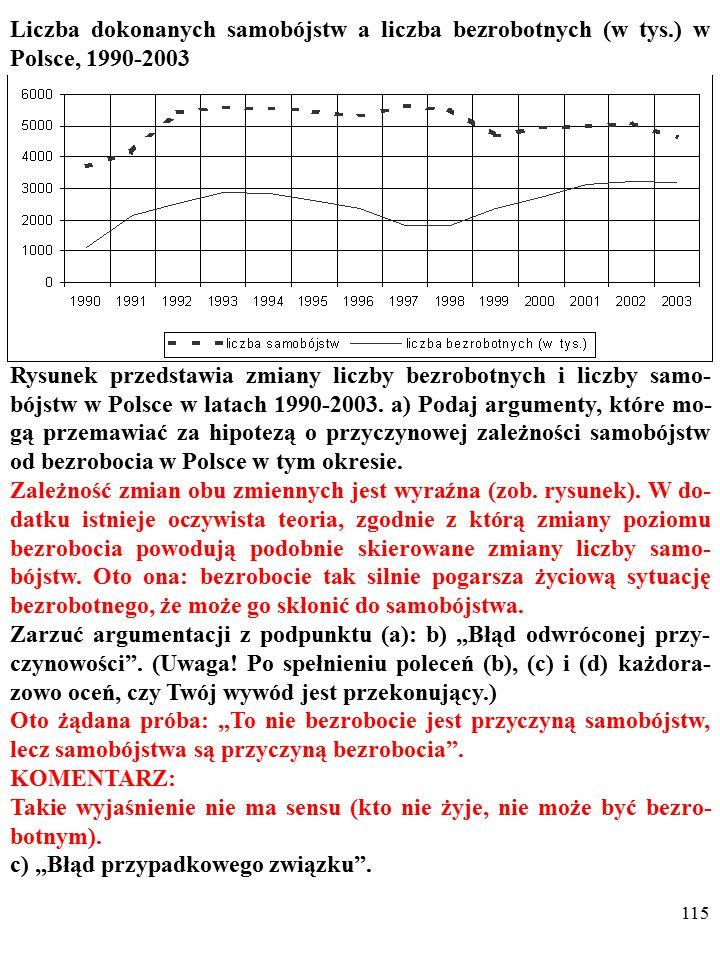 114 Liczba dokonanych samobójstw a liczba bezrobotnych (w tys.) w Polsce, 1990-2003 Rysunek przedstawia zmiany liczby bezrobotnych i liczby samo- bójstw w Polsce w latach 1990-2003.