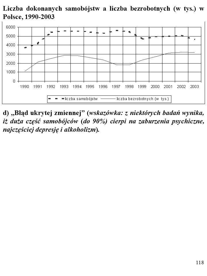 BEZROBOCIE A NIEUDANE SAMOBÓJSTWA W POLSCE (Zob.Kurowska, A.