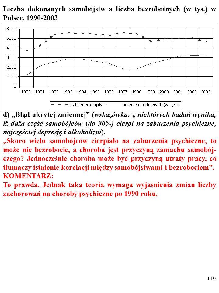 """118 Liczba dokonanych samobójstw a liczba bezrobotnych (w tys.) w Polsce, 1990-2003 d) """"Błąd ukrytej zmiennej (wskazówka: z niektórych badań wynika, iż duża część samobójców (do 90%) cierpi na zaburzenia psychiczne, najczęściej depresję i alkoholizm)."""