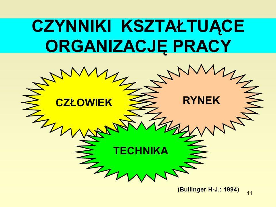 11 CZYNNIKI KSZTAŁTUĄCE ORGANIZACJĘ PRACY CZŁOWIEK RYNEK TECHNIKA (Bullinger H-J.: 1994)
