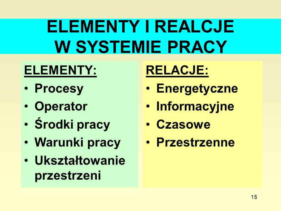 15 ELEMENTY I REALCJE W SYSTEMIE PRACY ELEMENTY: Procesy Operator Środki pracy Warunki pracy Ukształtowanie przestrzeni RELACJE: Energetyczne Informac