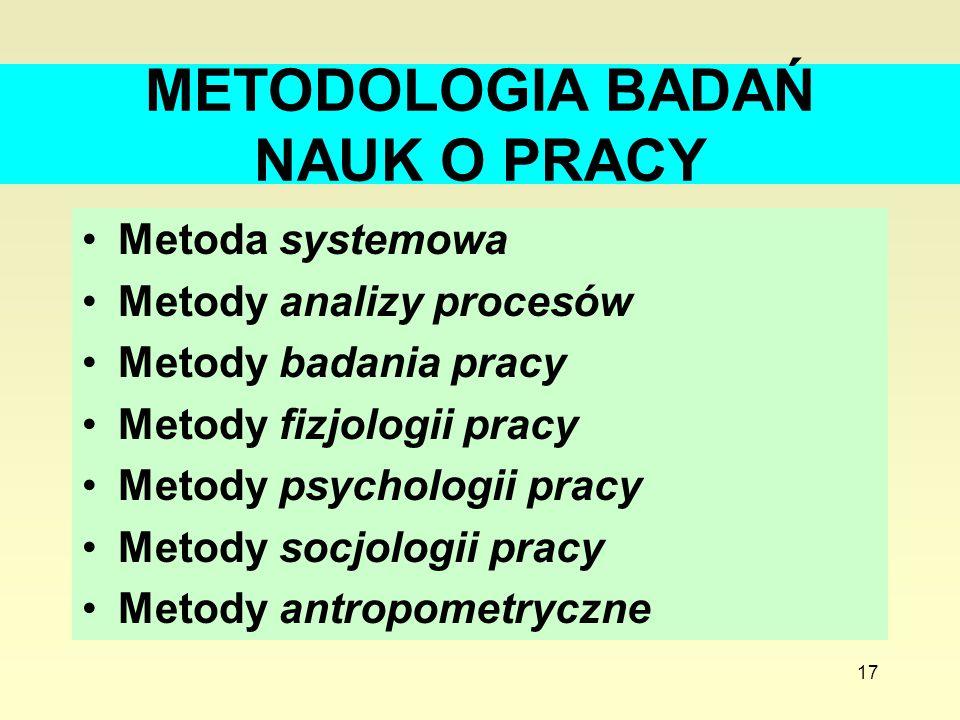 17 METODOLOGIA BADAŃ NAUK O PRACY Metoda systemowa Metody analizy procesów Metody badania pracy Metody fizjologii pracy Metody psychologii pracy Metod