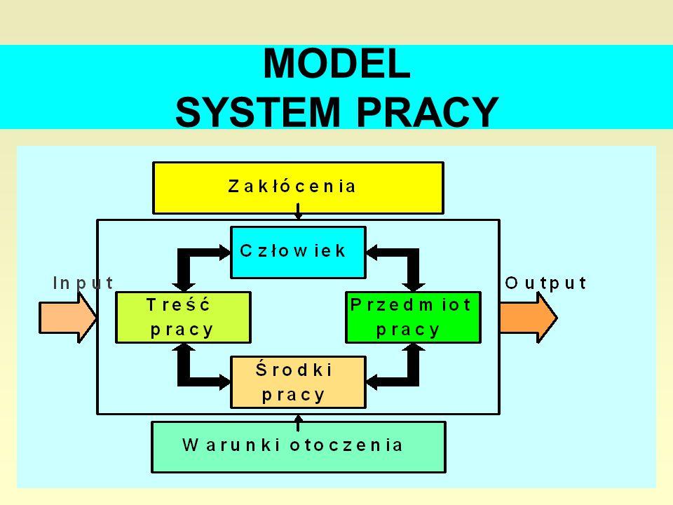 3 MODEL SYSTEM PRACY