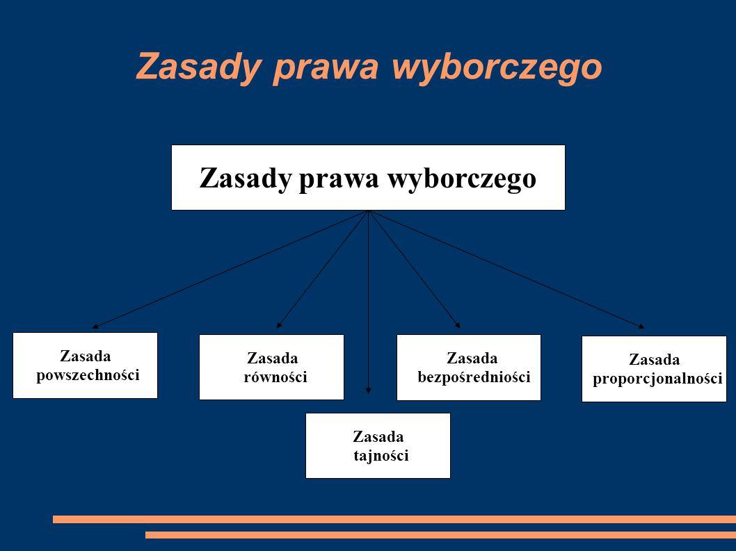 Zasady prawa wyborczego Zasada powszechności Zasada tajności Zasada proporcjonalności Zasada bezpośredniości Zasada równości