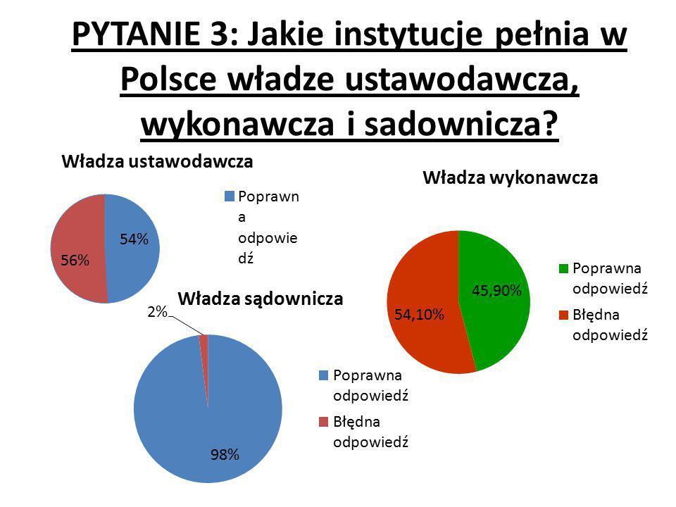 PYTANIE 3: Jakie instytucje pełnia w Polsce władze ustawodawcza, wykonawcza i sadownicza?