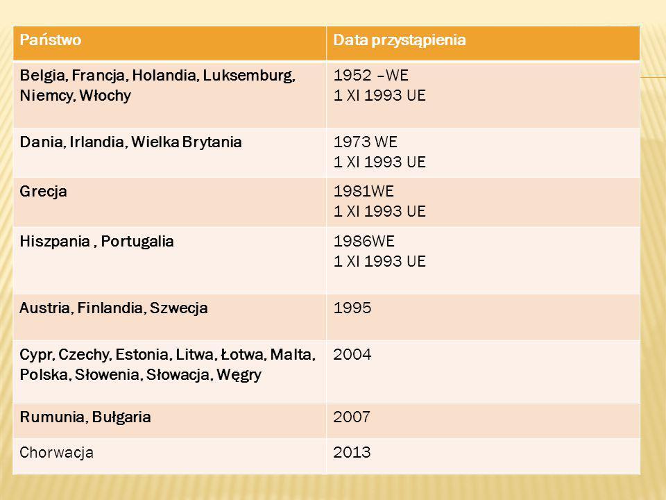 PaństwoData przystąpienia Belgia, Francja, Holandia, Luksemburg, Niemcy, Włochy 1952 –WE 1 XI 1993 UE Dania, Irlandia, Wielka Brytania1973 WE 1 XI 199