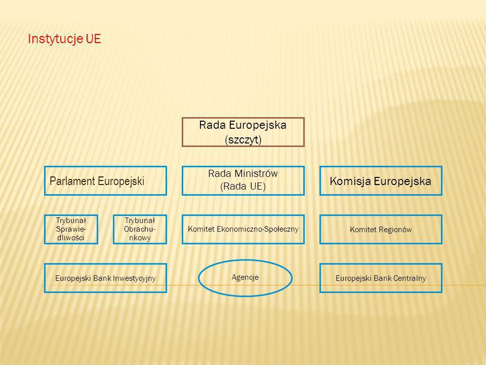 Parlament Europejski Instytucje UE Trybunał Sprawie- dliwości Trybunał Obrachu- nkowy Komitet Ekonomiczno-Społeczny Komitet Regionów Rada Ministrów (R