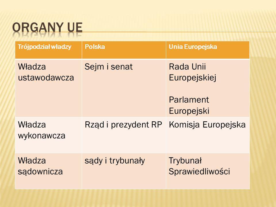 Trójpodział władzyPolskaUnia Europejska Władza ustawodawcza Sejm i senatRada Unii Europejskiej Parlament Europejski Władza wykonawcza Rząd i prezydent