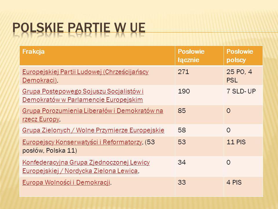 FrakcjaPosłowie łącznie Posłowie polscy Europejskiej Partii Ludowej (Chrześcijańscy Demokraci)Europejskiej Partii Ludowej (Chrześcijańscy Demokraci),