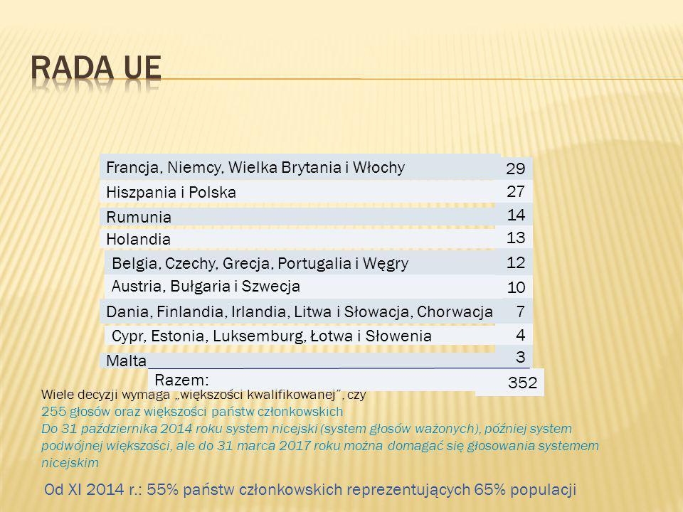 352 Razem: 3 Malta 4 Cypr, Estonia, Luksemburg, Łotwa i Słowenia 7 Dania, Finlandia, Irlandia, Litwa i Słowacja, Chorwacja 10 Austria, Bułgaria i Szwe