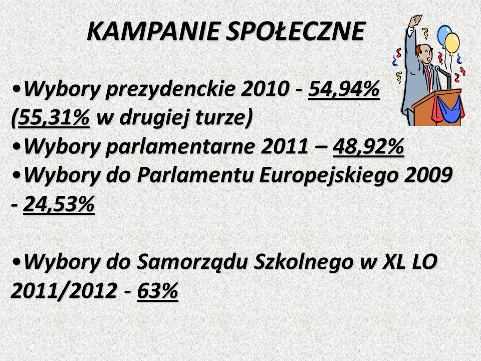 KAMPANIE SPOŁECZNE Wybory prezydenckie 2010 - 54,94%Wybory prezydenckie 2010 - 54,94% (55,31% w drugiej turze) Wybory parlamentarne 2011 – 48,92%Wybory parlamentarne 2011 – 48,92% Wybory do Parlamentu Europejskiego 2009 - 24,53%Wybory do Parlamentu Europejskiego 2009 - 24,53% Wybory do Samorządu Szkolnego w XL LO 2011/2012 - 63%Wybory do Samorządu Szkolnego w XL LO 2011/2012 - 63%