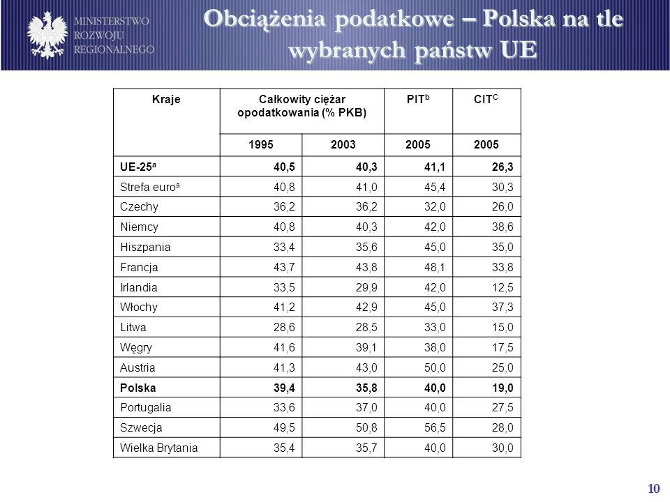 10 Obciążenia podatkowe – Polska na tle wybranych państw UE KrajeCałkowity ciężar opodatkowania (% PKB) PIT b CIT C 199520032005 UE-25 a 40,540,341,126,3 Strefa euro a 40,841,045,430,3 Czechy36,2 32,026,0 Niemcy40,840,342,038,6 Hiszpania33,435,645,035,0 Francja43,743,848,133,8 Irlandia33,529,942,012,5 Włochy41,242,945,037,3 Litwa28,628,533,015,0 Węgry41,639,138,017,5 Austria41,343,050,025,0 Polska39,435,840,019,0 Portugalia33,637,040,027,5 Szwecja49,550,856,528,0 Wielka Brytania35,435,740,030,0