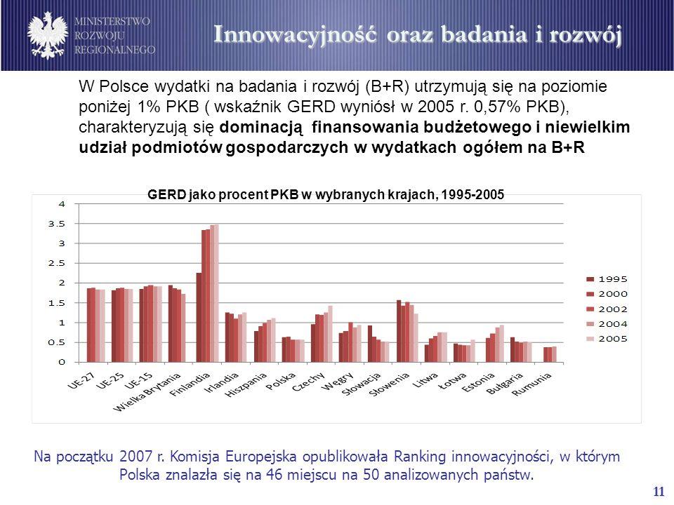 11 Innowacyjność oraz badania i rozwój W Polsce wydatki na badania i rozwój (B+R) utrzymują się na poziomie poniżej 1% PKB ( wskaźnik GERD wyniósł w 2005 r.