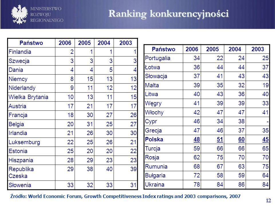 12 Ranking konkurencyjności Źródło: World Economic Forum, Growth Competitiveness Index ratings and 2003 comparisons, 2007 Państwo2006200520042003 Finlandia2111 Szwecja3333 Dania4454 Niemcy81513 Niderlandy91112 Wielka Brytania10131115 Austria172117 Francja18302726 Belgia20312527 Irlandia212630 Luksemburg22252621 Estonia2520 22 Hiszpania282923 Republika Czeska 29384039 Słowenia33323331 Państwo2006200520042003 Portugalia34222425 Łotwa3644 37 Słowacja374143 Malta39353219 Litwa40433640 Węgry4139 33 Włochy4247 41 Cypr463438- Grecja47463735 Polska48516045 Turcja5966 65 Rosja627570 Rumunia68676375 Bułgaria72585964 Ukraina78848684