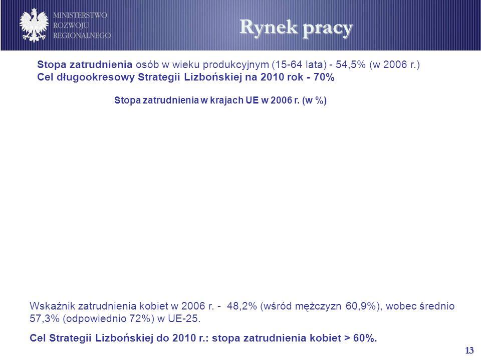 13 Stopa zatrudnienia w krajach UE w 2006 r. (w %) Wskaźnik zatrudnienia kobiet w 2006 r.