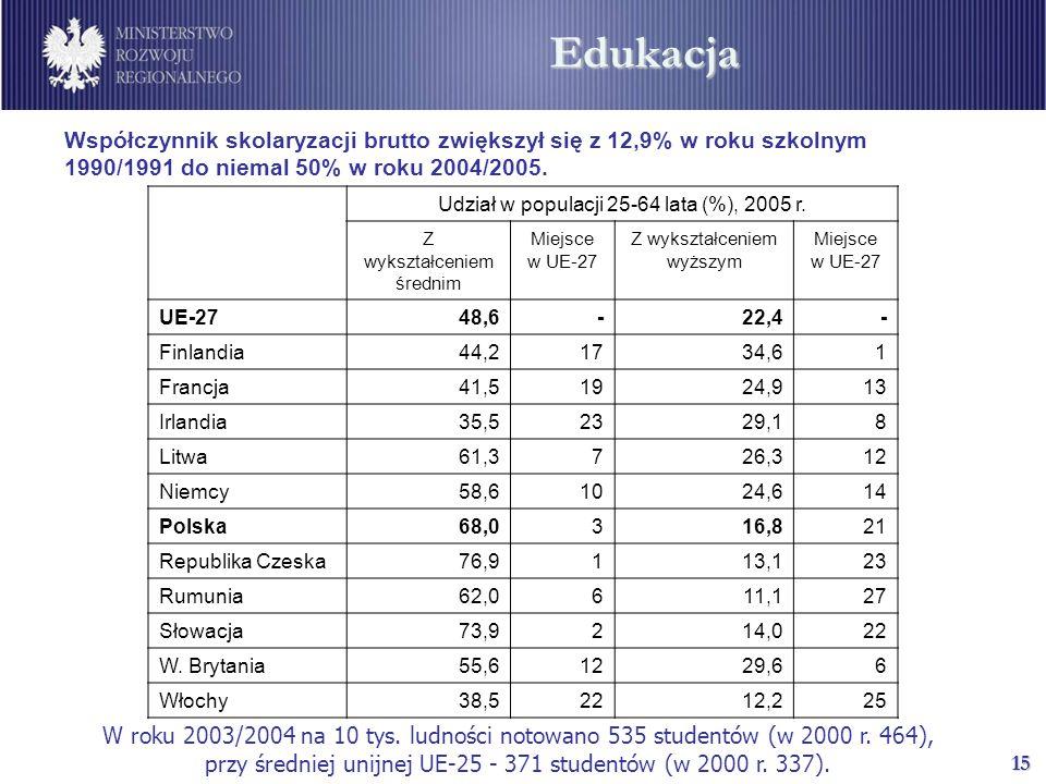 15 Współczynnik skolaryzacji brutto zwiększył się z 12,9% w roku szkolnym 1990/1991 do niemal 50% w roku 2004/2005.