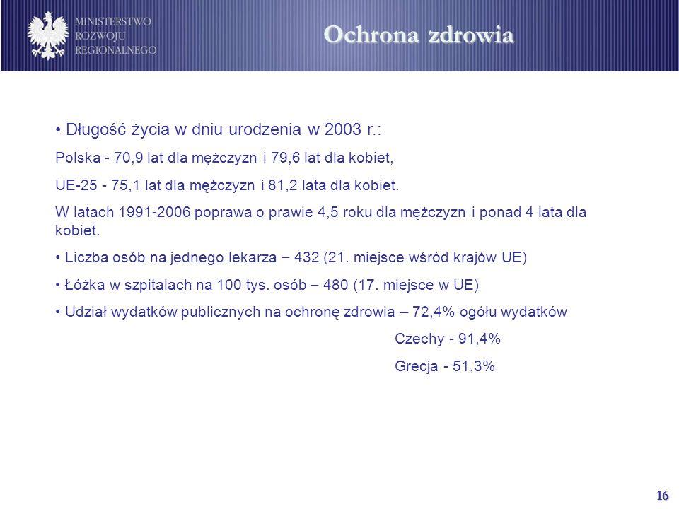 16 Długość życia w dniu urodzenia w 2003 r.: Polska - 70,9 lat dla mężczyzn i 79,6 lat dla kobiet, UE-25 - 75,1 lat dla mężczyzn i 81,2 lata dla kobiet.