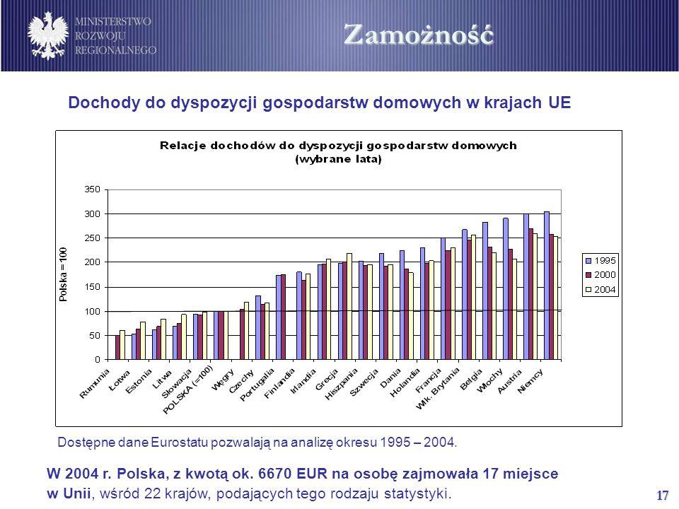 17 Dochody do dyspozycji gospodarstw domowych w krajach UE Dostępne dane Eurostatu pozwalają na analizę okresu 1995 – 2004.