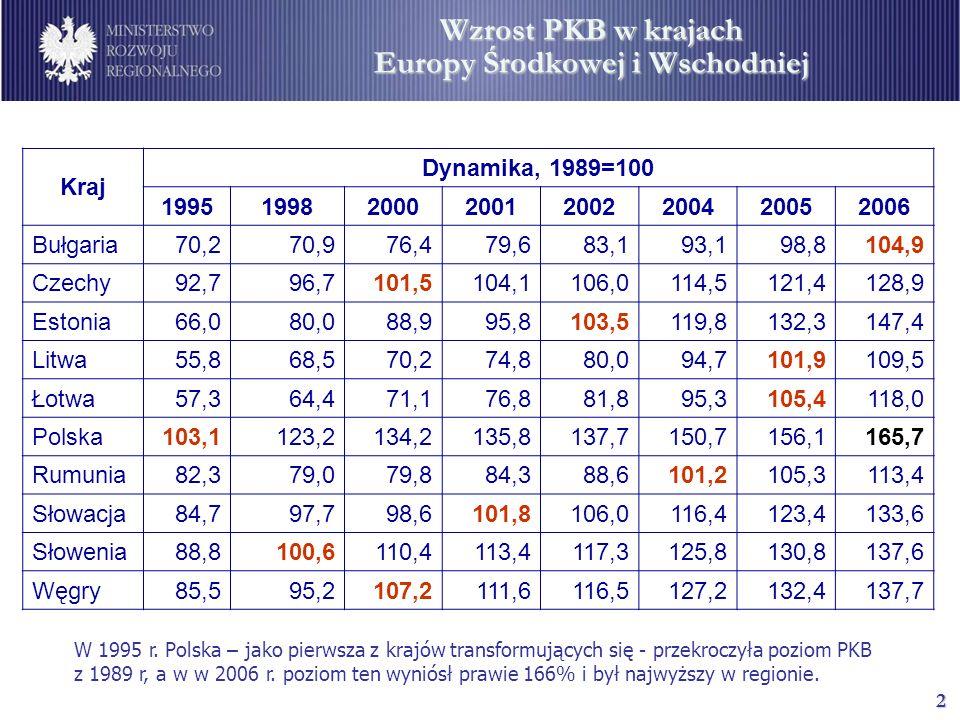 2 Wzrost PKB w krajach Europy Środkowej i Wschodniej Kraj Dynamika, 1989=100 19951998200020012002200420052006 Bułgaria 70,270,976,479,683,193,198,8104,9 Czechy 92,796,7101,5104,1106,0114,5121,4128,9 Estonia 66,080,088,995,8103,5119,8132,3147,4 Litwa 55,868,570,274,880,094,7101,9109,5 Łotwa 57,364,471,176,881,895,3105,4118,0 Polska 103,1123,2134,2135,8137,7150,7156,1165,7 Rumunia 82,379,079,884,388,6101,2105,3113,4 Słowacja 84,797,798,6101,8106,0116,4123,4133,6 Słowenia 88,8100,6110,4113,4117,3125,8130,8137,6 Węgry 85,595,2107,2111,6116,5127,2132,4137,7 W 1995 r.