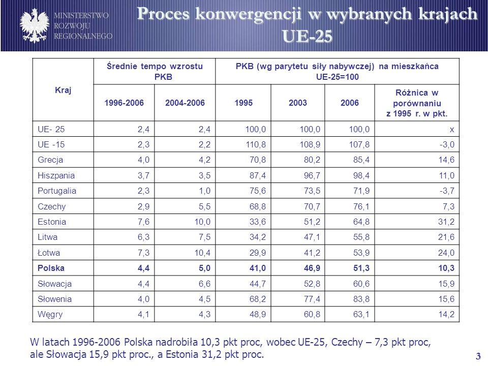 3 Proces konwergencji w wybranych krajach UE-25 W latach 1996-2006 Polska nadrobiła 10,3 pkt proc, wobec UE-25, Czechy – 7,3 pkt proc, ale Słowacja 15,9 pkt proc., a Estonia 31,2 pkt proc.
