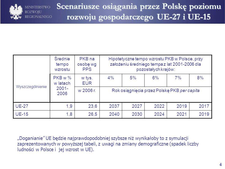 """4 Scenariusze osiągania przez Polskę poziomu rozwoju gospodarczego UE-27 i UE-15 """"Doganianie UE będzie najprawdopodobniej szybsze niż wynikałoby to z symulacji zaprezentowanych w powyższej tabeli, z uwagi na zmiany demograficzne (spadek liczby ludności w Polsce i jej wzrost w UE)."""