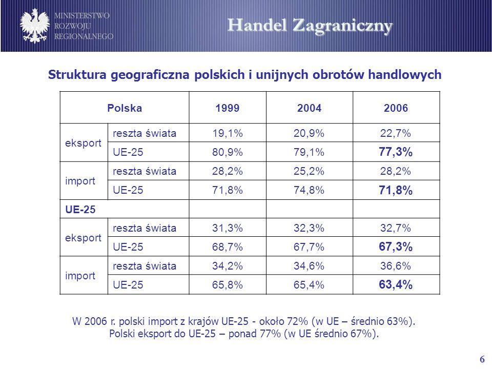 6 Handel Zagraniczny W 2006 r. polski import z krajów UE-25 - około 72% (w UE – średnio 63%).