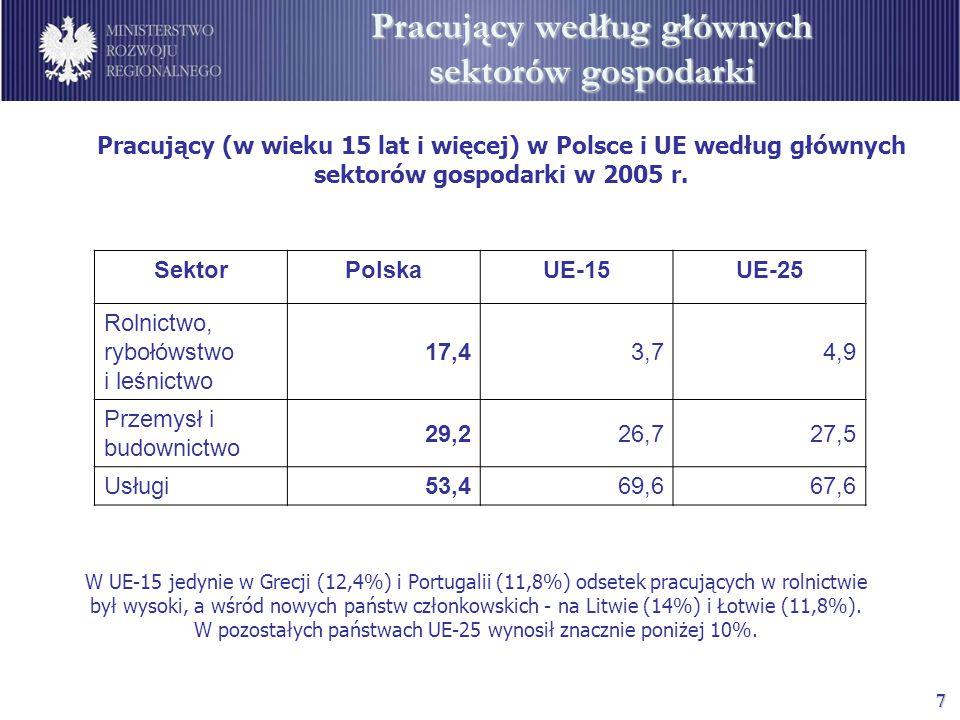 7 Pracujący według głównych sektorów gospodarki W UE-15 jedynie w Grecji (12,4%) i Portugalii (11,8%) odsetek pracujących w rolnictwie był wysoki, a wśród nowych państw członkowskich - na Litwie (14%) i Łotwie (11,8%).
