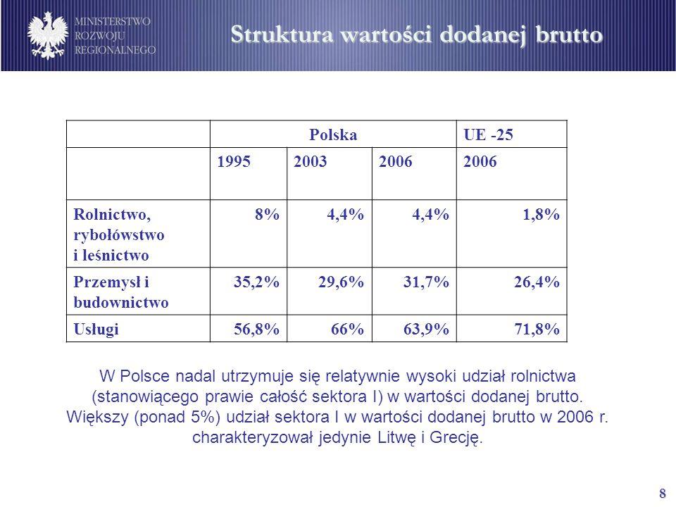 8 Struktura wartości dodanej brutto PolskaUE -25 199520032006 Rolnictwo, rybołówstwo i leśnictwo 8%4,4% 1,8% Przemysł i budownictwo 35,2%29,6%31,7%26,4% Usługi56,8%66%63,9%71,8% W Polsce nadal utrzymuje się relatywnie wysoki udział rolnictwa (stanowiącego prawie całość sektora I) w wartości dodanej brutto.
