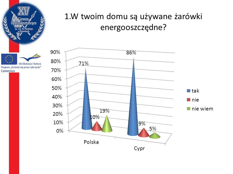1.W twoim domu są używane żarówki energooszczędne