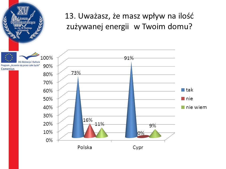 13. Uważasz, że masz wpływ na ilość zużywanej energii w Twoim domu